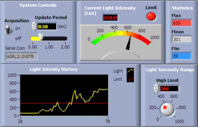 Emant Daq And Labview Tutorials